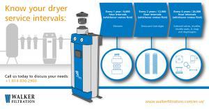 Desiccant dryer servicing intervals